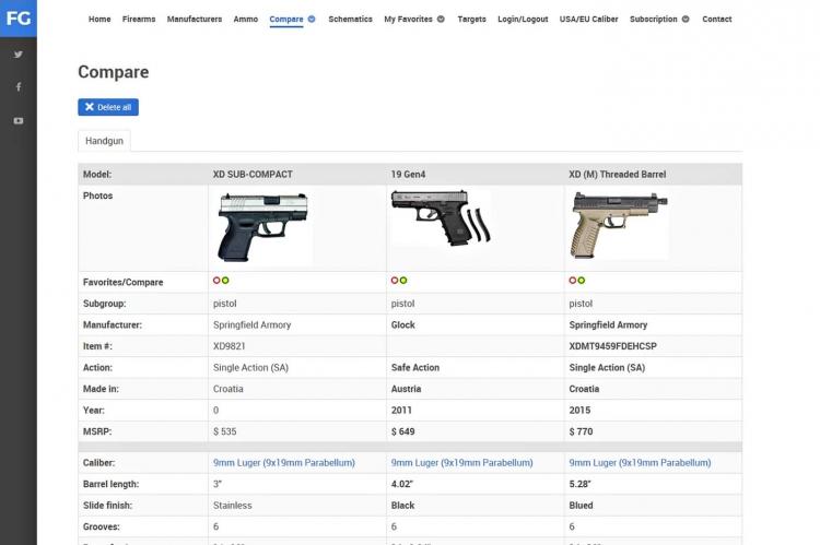 Pagina di confronto tra diversi modelli di pistola