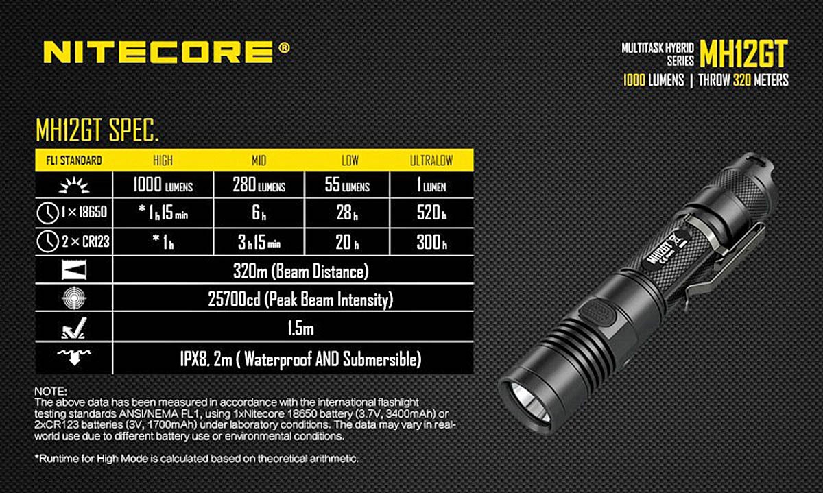 Some technical specs for the Nitecore MH12GT Tactical Flashlight