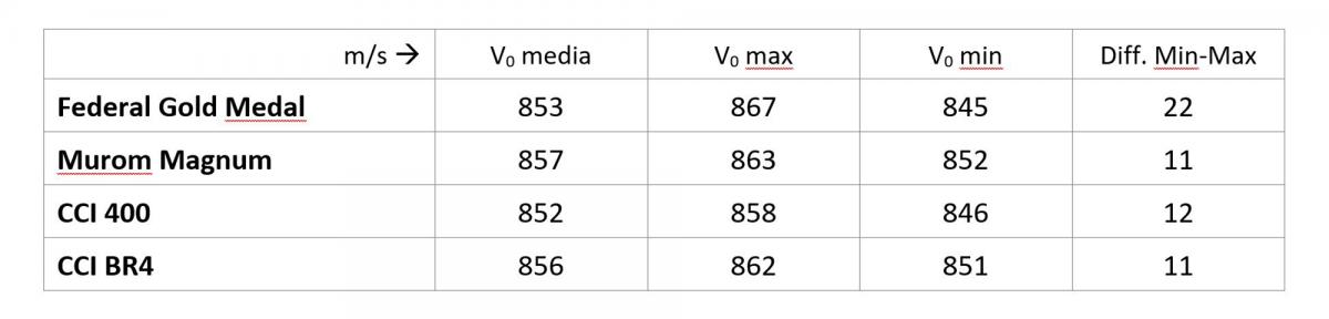 I valori di velocità registrati durante la prova