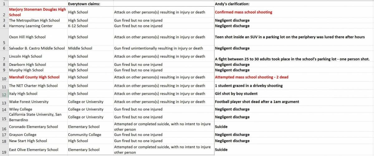 Diciotto sparatorie in due mesi nelle scuole USA? Ma proprio no! Questa tabella spulcia i dati forniti dalle associazioni antiarmi statunitensi e dimostra ancora una volta come sia una loro specialità fornire letture della realtà distorte e faziose