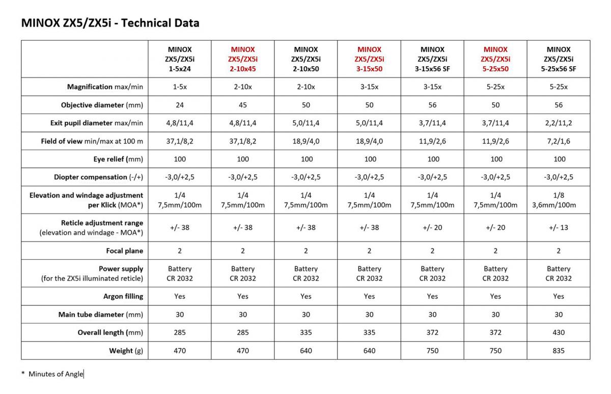 MINOX Riflescopes ZX5-ZX5i - Technical Data