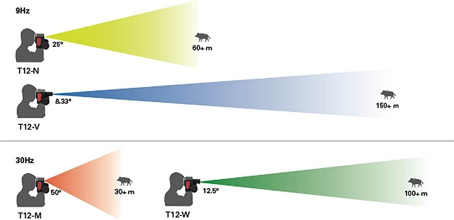 La portata dei diversi modelli della linea Torrey Pines Logic T12