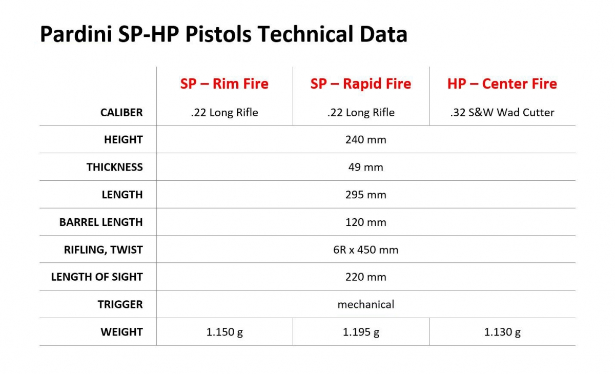 PARDINI All in One - SP-HP pistols - Technical Data