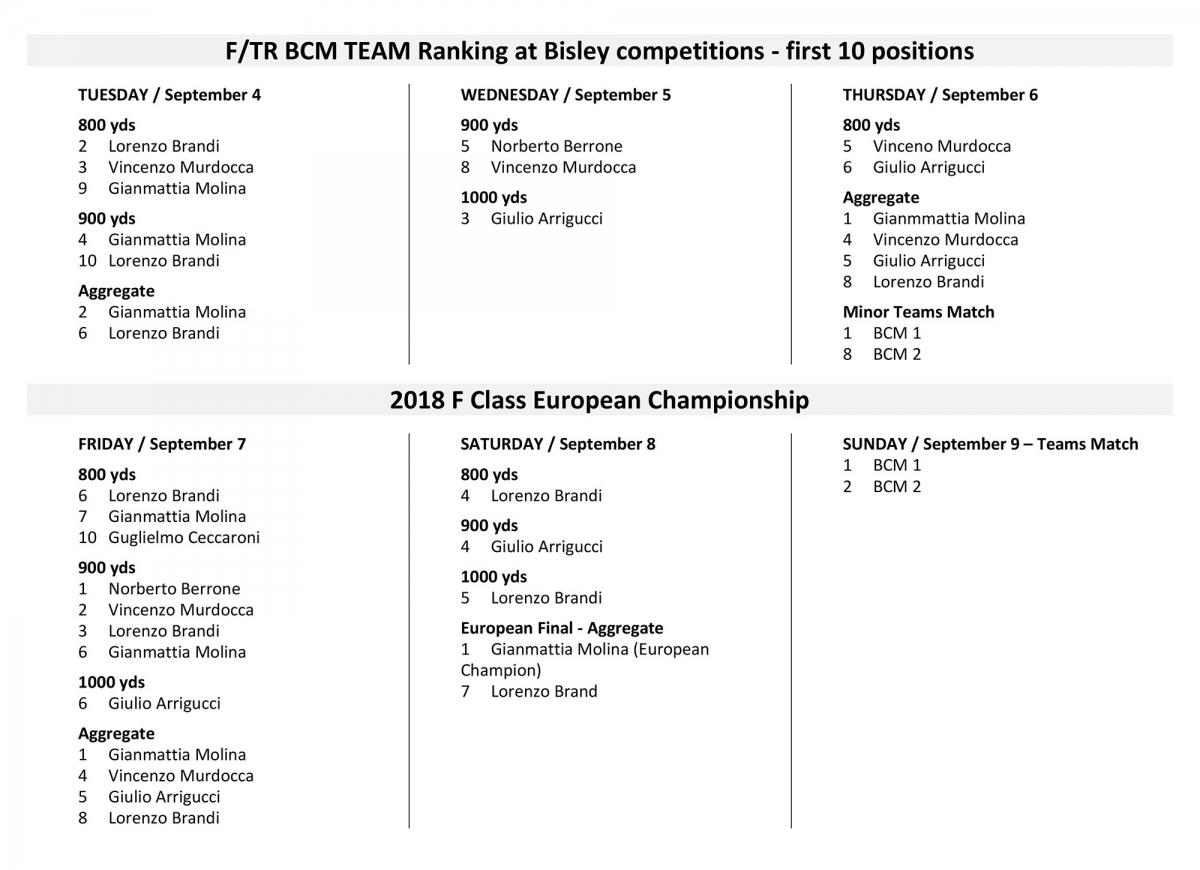 A Bisley BCM Europerams chiude una stagione sportiva straordinaria