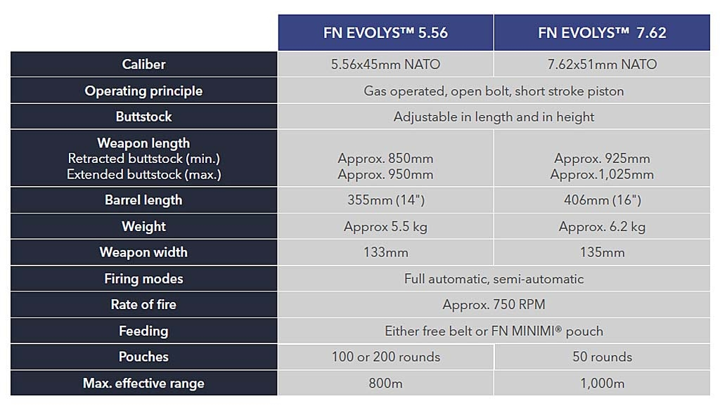 The technical specs table for the FN EVOLYS 5.56x45mm and 7.62x51mm NATO light machineguns