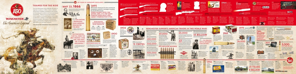 A timeline showing the 150 years of history of the Winchester Repeating Arms Company