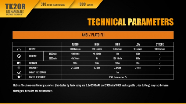 Some technical parameters of the Fenix TK20R