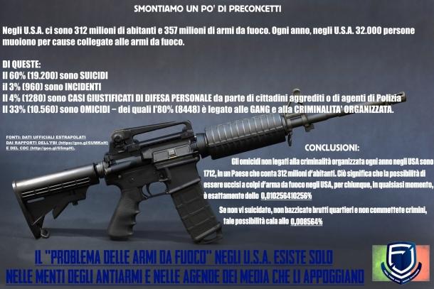 """Esiste davvero un """"problema delle armi"""" negli Stati Uniti? I dati dicono il contrario!"""