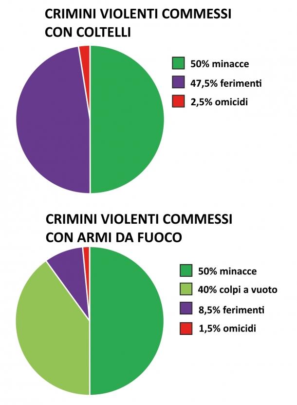 CarryNow.eu porta dati e fatti a sostegno del diritto dei cittadini europei onesti a possedere e soprattutto portare armi per legittima difesa