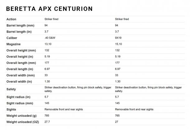 I dati decnici della Beretta APX Centurion
