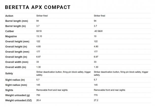 I dati decnici della Beretta APX Compact