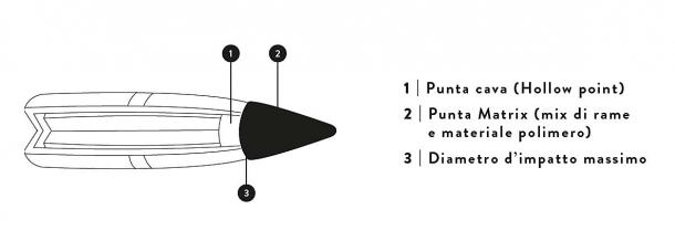 Le caratteristiche della palla Browning BXR a rapida espansione