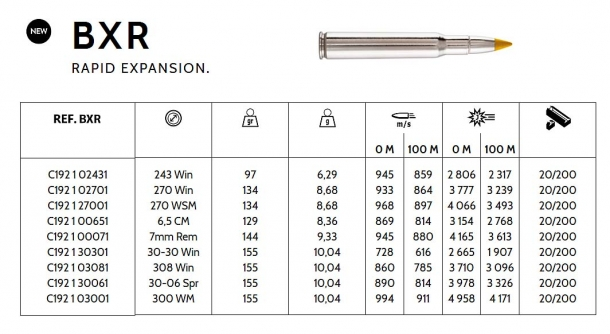 The ballistic table of the Browning BXR rapid expansion ammunition