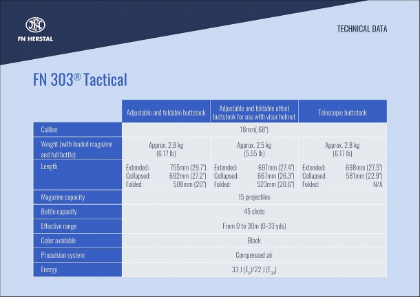 The technical data for the new FN 303 Tactical launcher