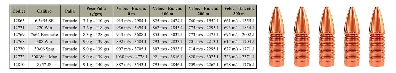Munizioni IBEX Tornado: tabella dati dei calibri disponibili